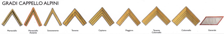 Gradi per Cappello Alpino